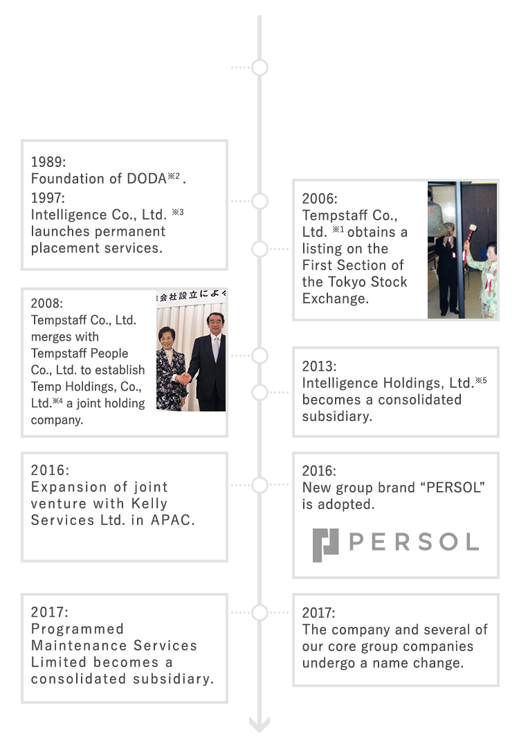 PERSOL Group Up To Now