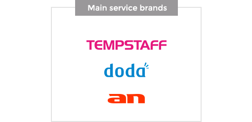 Main service brands