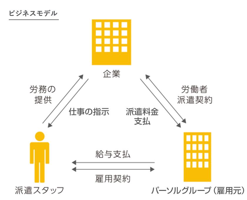ビジネスモデル   企業情報   PERSOL(パーソル)グループ