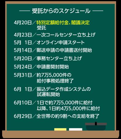神戸 市 特別 定額 給付 金